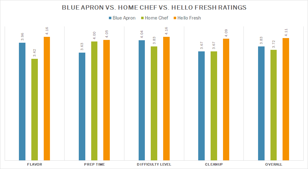 Blue Apron vs Home Chef vs HelloFresh ratings chart